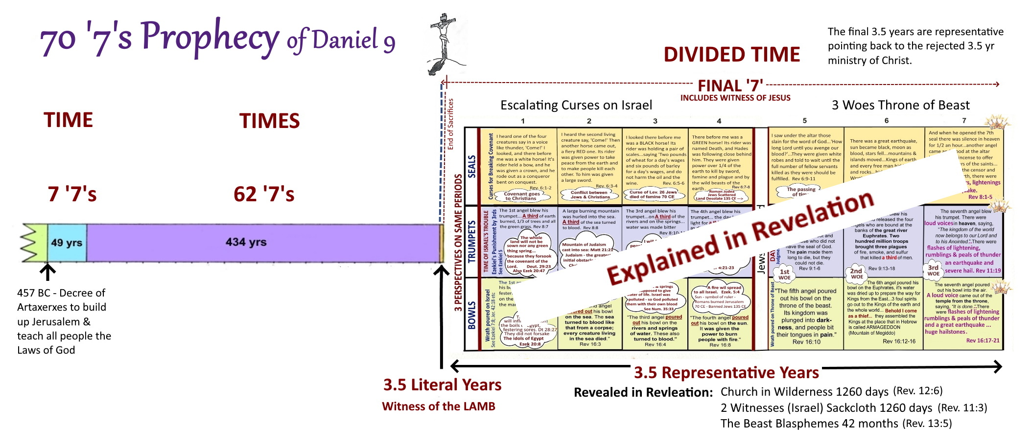 Time Times Divided Time explained in Revelation