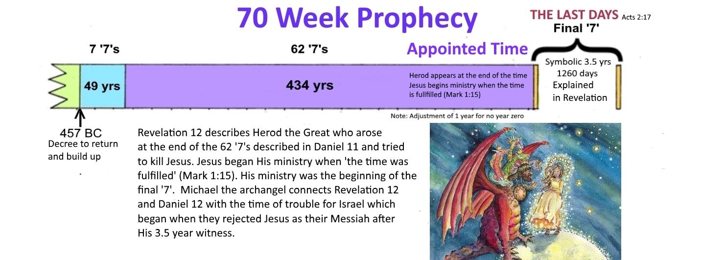 Daniel 9 with Herod focus
