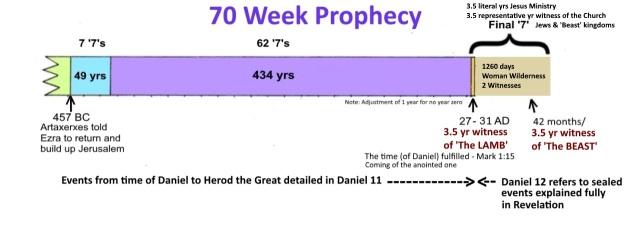 DANIEL 9 representative ending