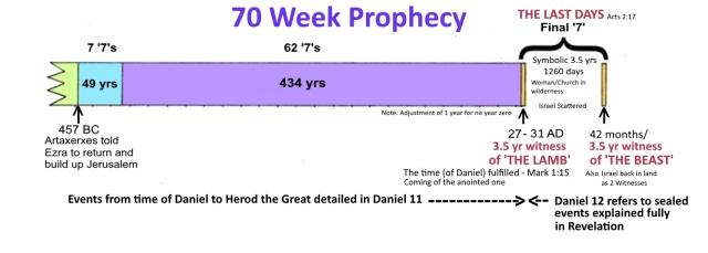 Daniel 9 with Revelation