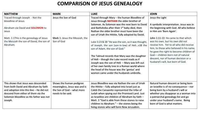 Jesus Genealogy Comparison