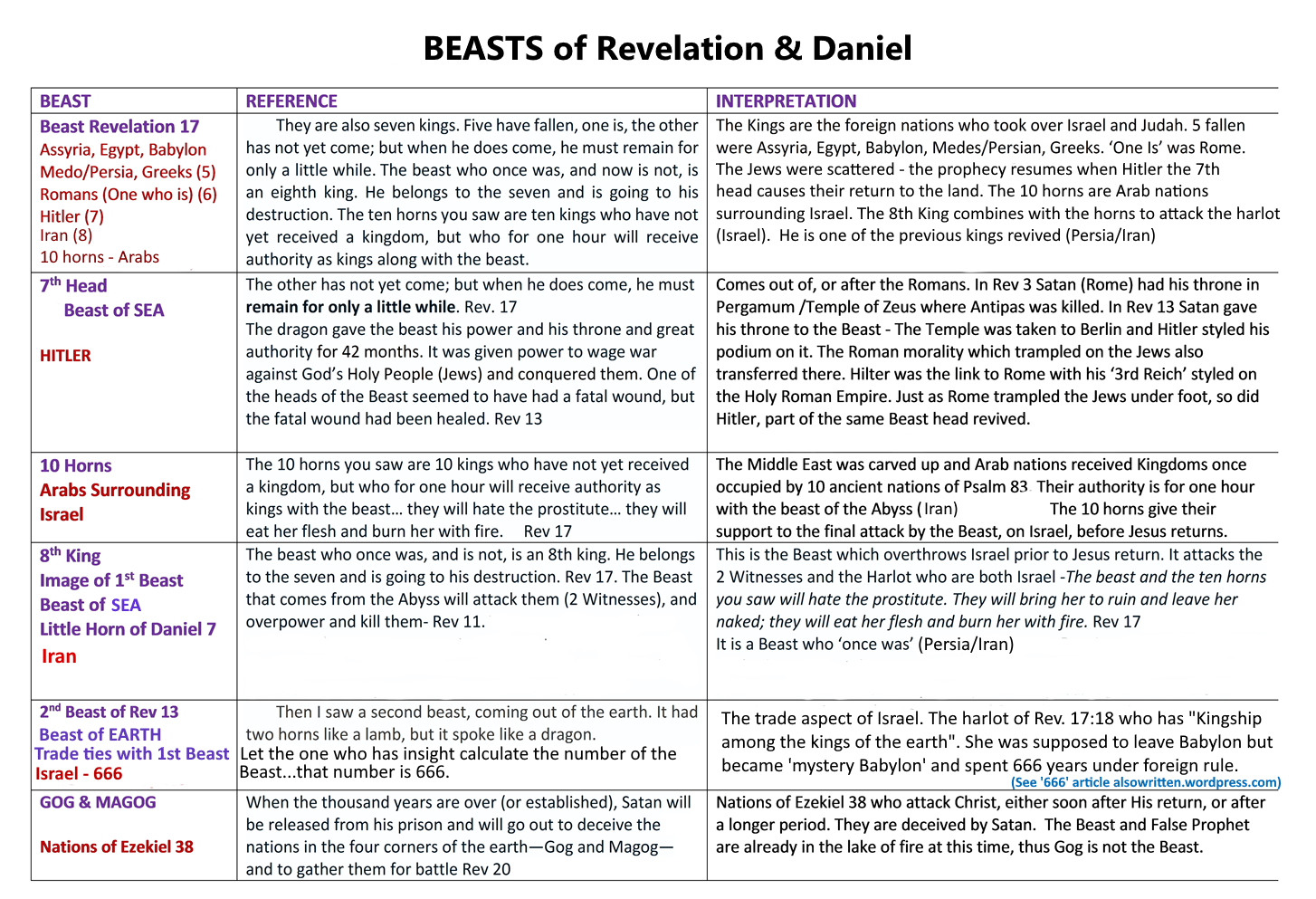 Beast Chart